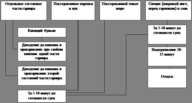Схема 2. Приготовление
