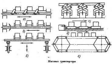 процесс работы штанговых культиваторов реферат: