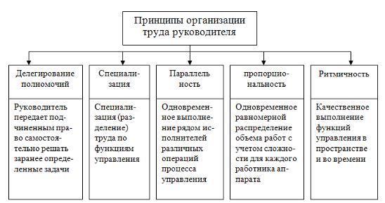 Дипломная работа: Анализ и пути совершенствования организации труда в образовательном учреждении